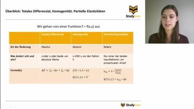 Übersicht Totales Differenzial, Homogenität und partielle Elastizität