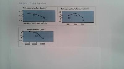 Aufgabe Conjoint Analyse