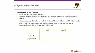 Aufgabe: Bayes-Theorem