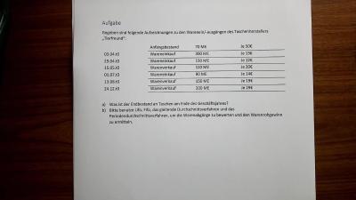 Aufgabe Kostenartenrechnung