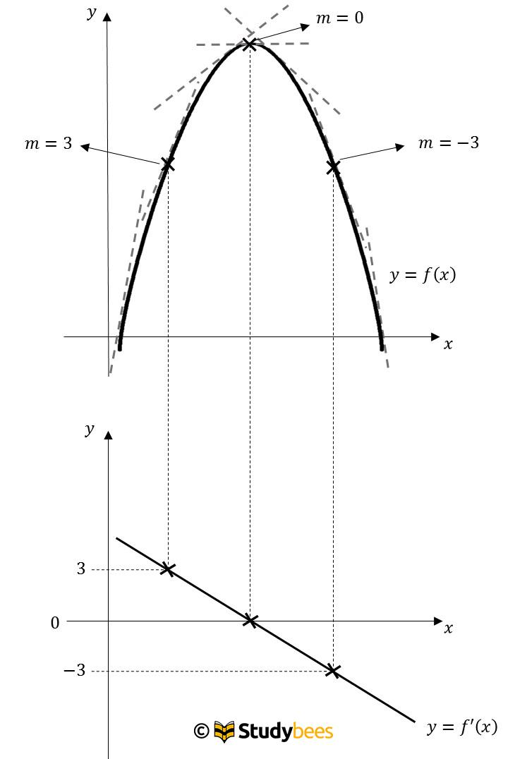 <b>Ableitungsfunktion</b>