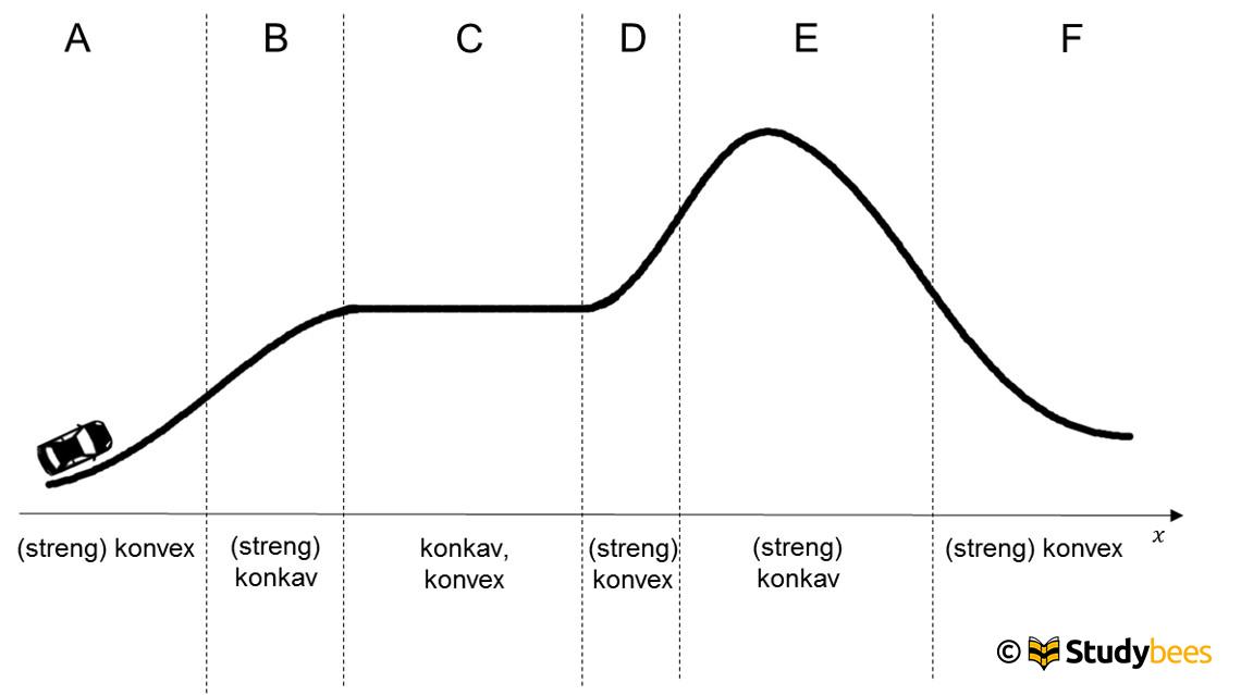 konvexkonkav1
