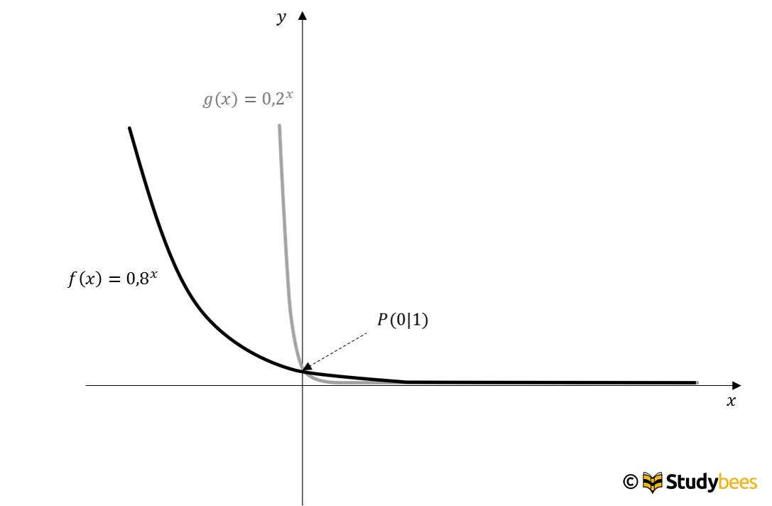exponentialfunktion1
