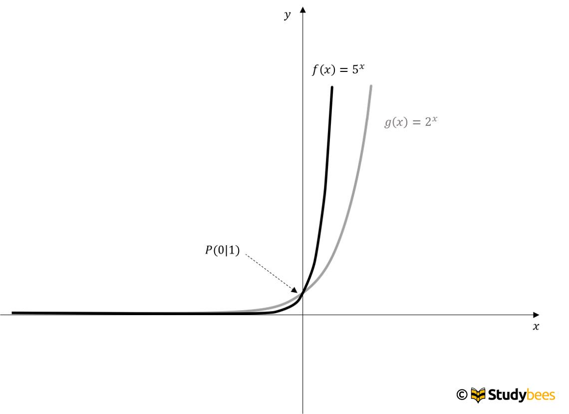 exponentialfunktion2