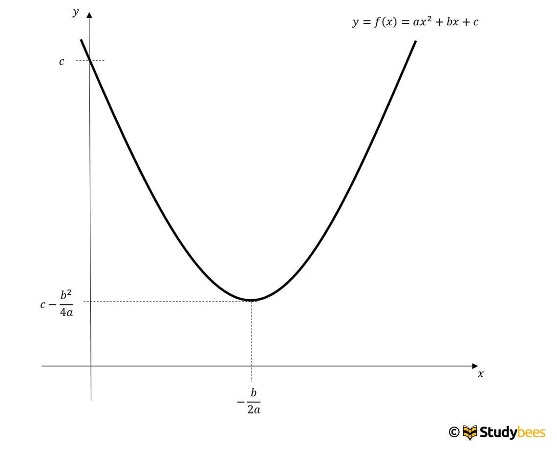 quadratische funktion