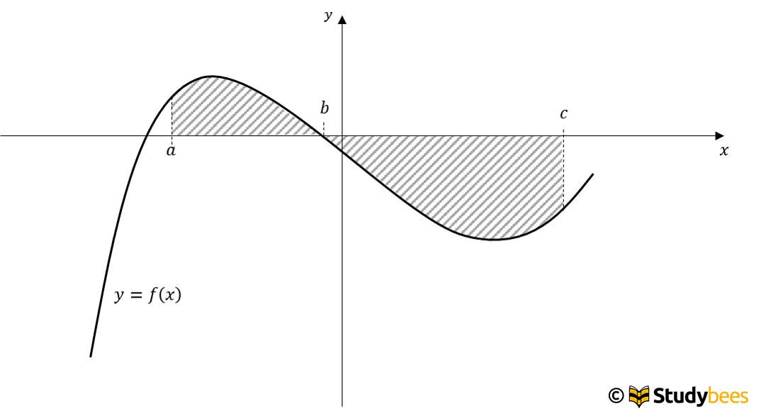 bestimmtes_integral3