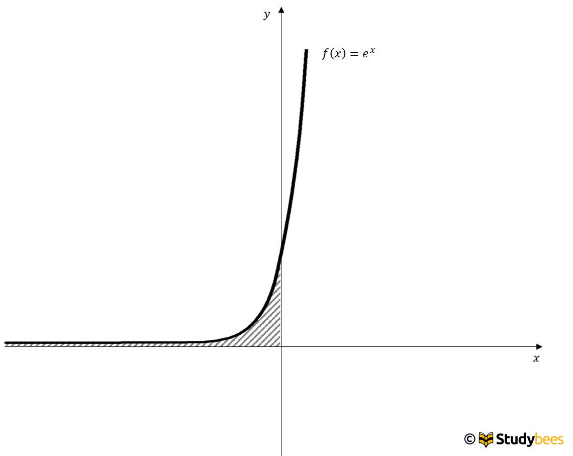 uneigentliches_integral