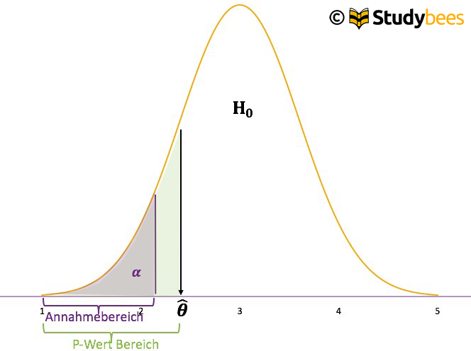 Hypothesentest P-Wert 2