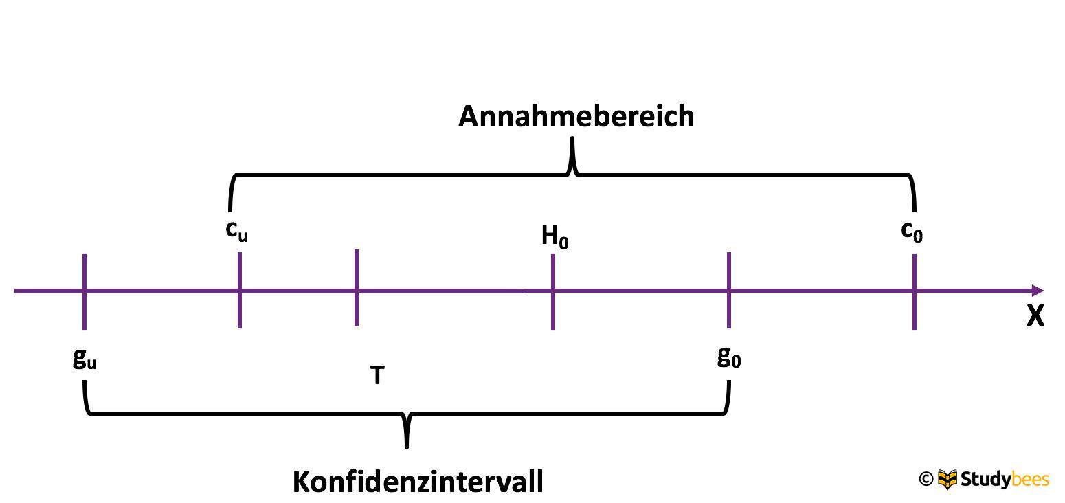 Konfidenzintervall 4