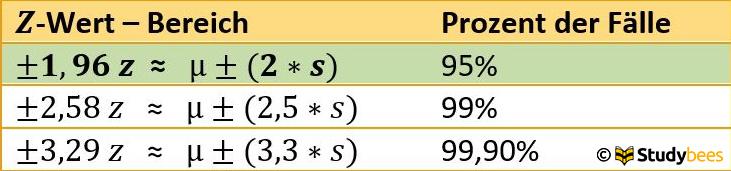 Konfidenzintervall Tabelle 1
